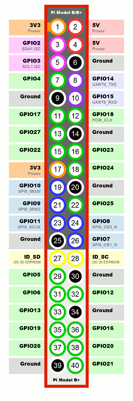 Raspberry-Pi-GPIO-Layout-Model-B-Plus.png